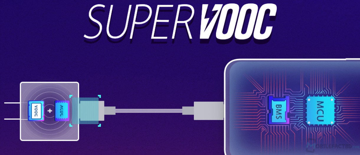 Oppo has brought Super VOOC fast charging technology